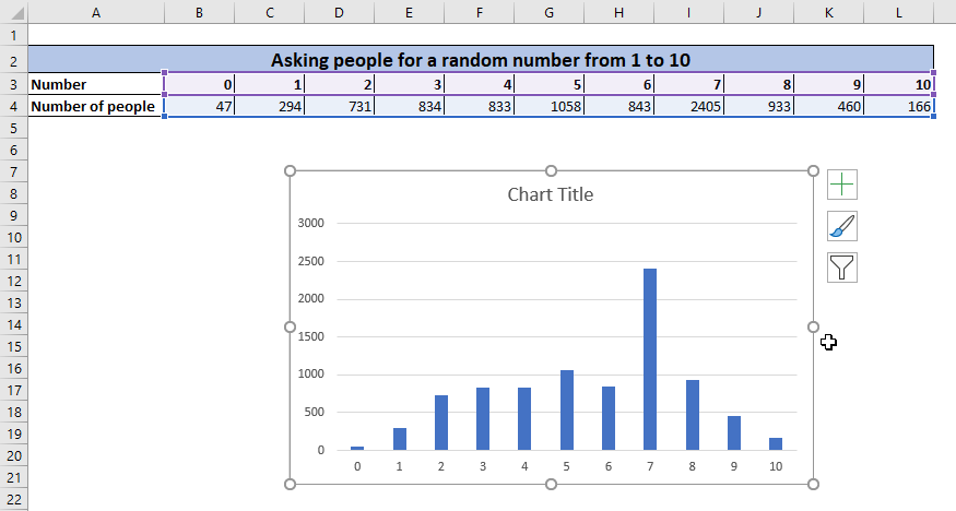 Inserting a chart, step 4: The result. A chart is added to your worksheet.